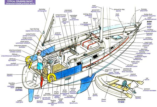 Обучение управления яхтой Киев